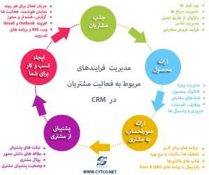 مدیریت فرایند مربوط به مشتریان